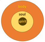 bodysoulspirit